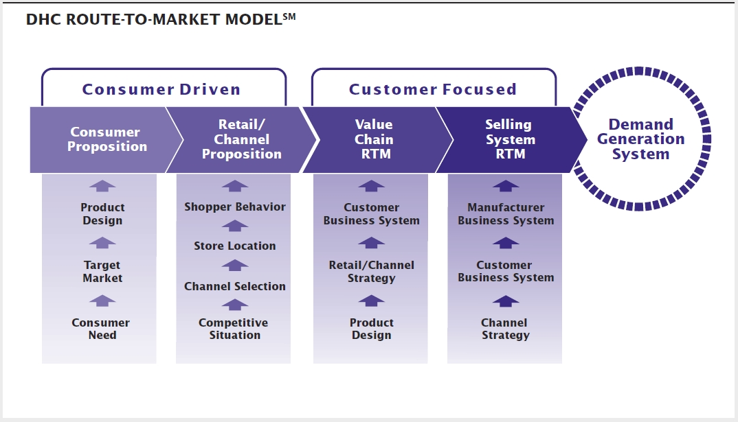 DHC_Route-To-Market_Model